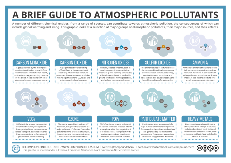 Brief-Guide-to-Atmospheric-Pollutants