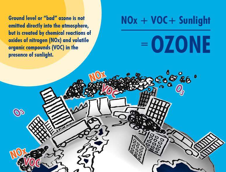 ozone_formation