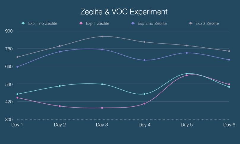 Zeolite chart