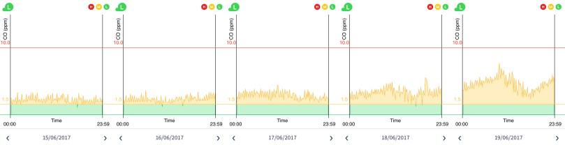 carbon monoxide graph