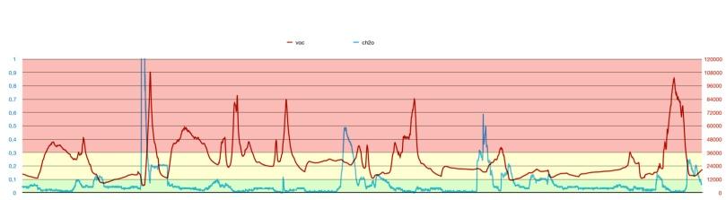 11-15 March 82000068 CH2O vs VOC-3.jpg
