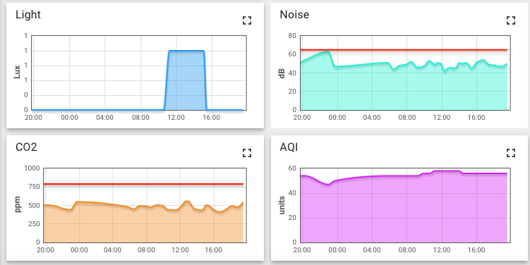 basic graphs djinn sensor