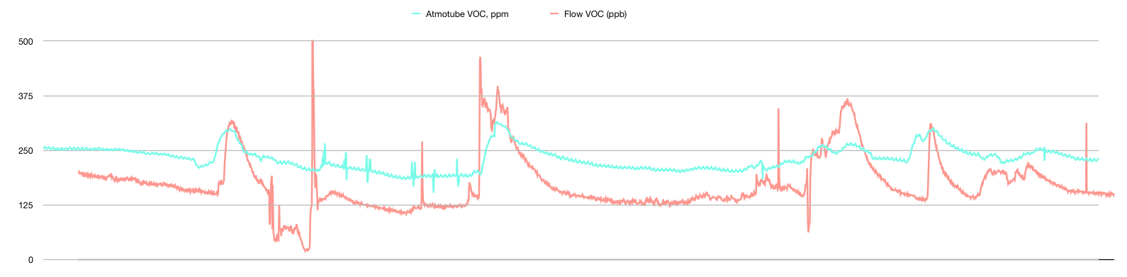 Atmotube vs Flow | VOC sensor