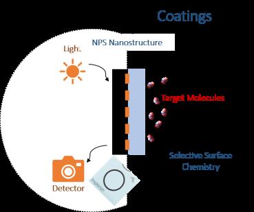 NPS Platform Schematic